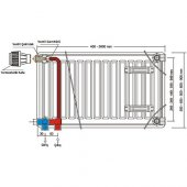 Demirdokum Pkkp 33 Hatve 400 1400 Kompakt Ventilli Panel Radyator